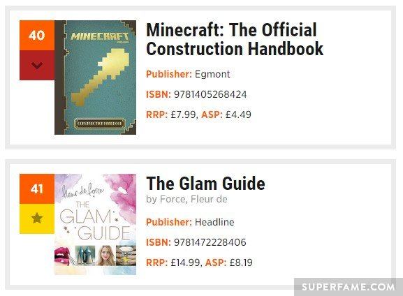Minecraft beats The Glam Guide